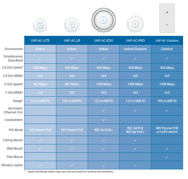 UniFi's features